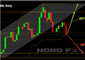 technical analysis - Trading blogs and financial markets analysis