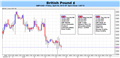 British Pound Will Look for Rate Hopes to Keep 1.6500 Intact