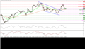 EUR/USD falls to support near 200-period moving average