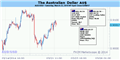 Forex: Australian Dollar Looks for Cues in US Economic Data, Fed-Speak