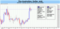 Forex: Australian Dollar Outlook Hinges on Jobs Data, FOMC Minutes