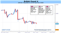 GBP Risks Further Losses on Slowing U.K. CPI- 1.6400 Remains Critical