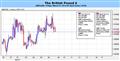 GBP to Target 1.6850-60 on Hawkish Bank of England (BoE) Testimony