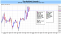 GBP to Target Higher High on BoE Policy Outlook; 1.6850-60 in Sight