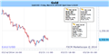 Gold Reverses March Rally on Upbeat Fed –Bearish Sub $1357