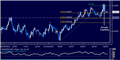 NZD/USD Technical Analysis –Waiting for Direction Cues