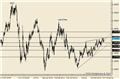 USDCAD Bull Trend Resumption Opportunity