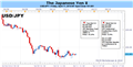 What's the Risk of a Much Larger Japanese Yen Breakout?