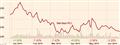 Barclays PLC, BARC:LSE summary - FT.com