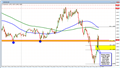 Forex technical analysis: Greek headlines lead to snap back in EURUSD