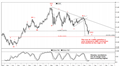 Goldman Sachs technical analysis says EUR/USD looking constructive: oscillators, Elliot Wave