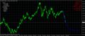 График EURUSD, W1, 2015.03.04 16:06 UTC, Weltrade, MetaTrader 4, Real