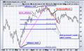 Fibonacci Retracements [ChartSchool]