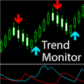 Technical Indicator Trend Monitor