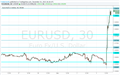 10 Points on 400 Pips in EUR/USD | Forex Crunch