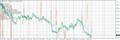 График GOLD, D1, 2015.12.02 05:33 UTC, E-Global Trade & Finance Group, Inc., MetaTrader 4, Real