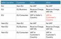 """I'm in the US – what if I just ignore the EU VAT changes?"""