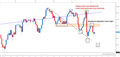 DAX Technical Analysis: Stuck in the Mud
