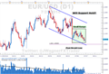 EUR/USD Technical Analysis: Smallest 20 Day Range in 2 Years
