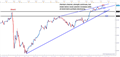 S&P 500: Short-term Technical Outlook