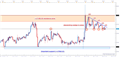 Silver Prices: Chart Formation Suggests Lower Prices in the Short-run