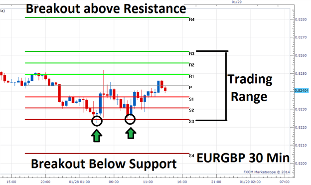EURGBP with Cam Pivots