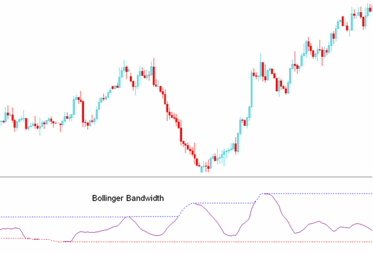Trading Manual Bollinger Bandwidth Indicator How To Use And Free