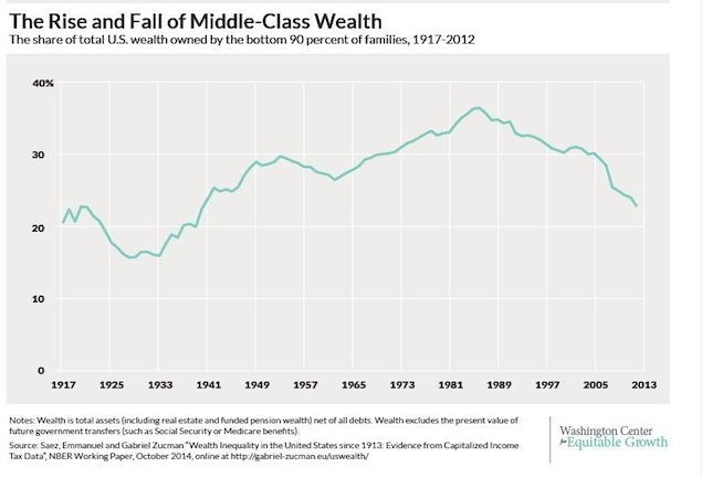 middle class in the US