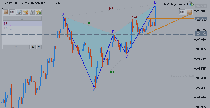 USDJPY Technical Analysis - Monthly Forecast for 2015: Happy Ranging