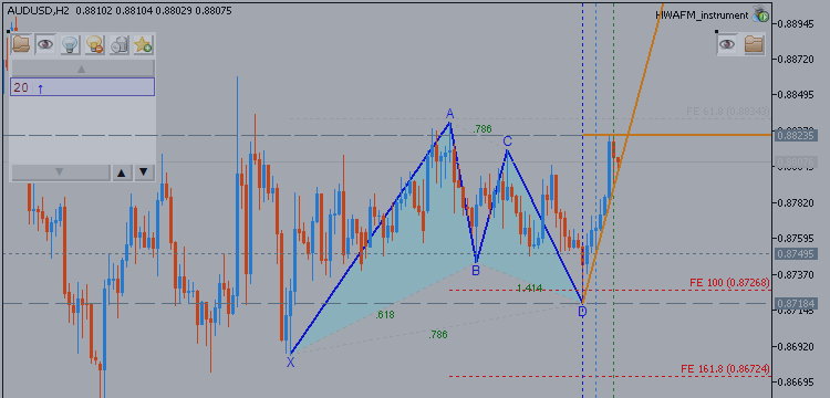 AUDUSD Technical Analysis - Monthly Forecast for 2015: Ranging