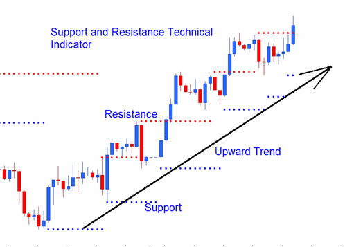 What is it mean support and resistant in forex