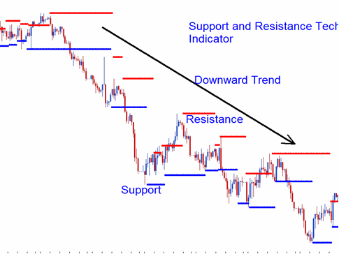 What is permanent position in forex
