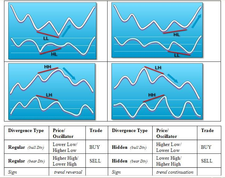 Divergence in forex no loss binary options indicator free