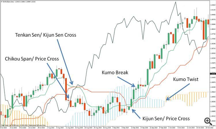 Axitrader Chikou Span Trading Strategy