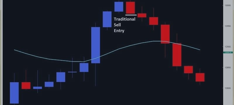 USDCAD Price Pattern Analysis: flat with possibility to 23.6% Fib expansion at 1.1389
