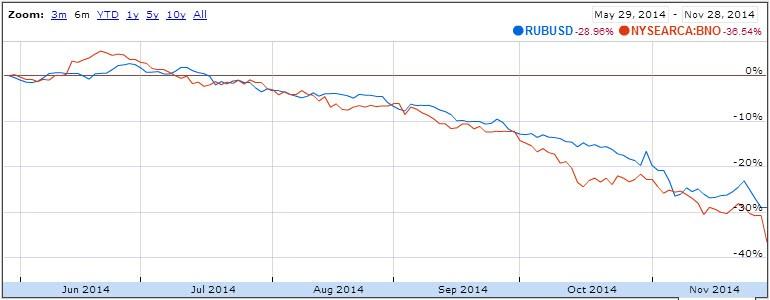 Когда прекратится падение рубля?