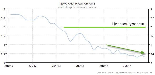 Прогнозы ЕЦБ становятся все более пессимистичными
