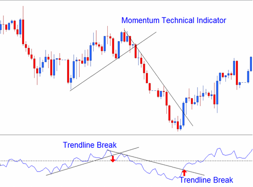 TRADING MANUAL - Momentum Indicator, How to Use It and Free to