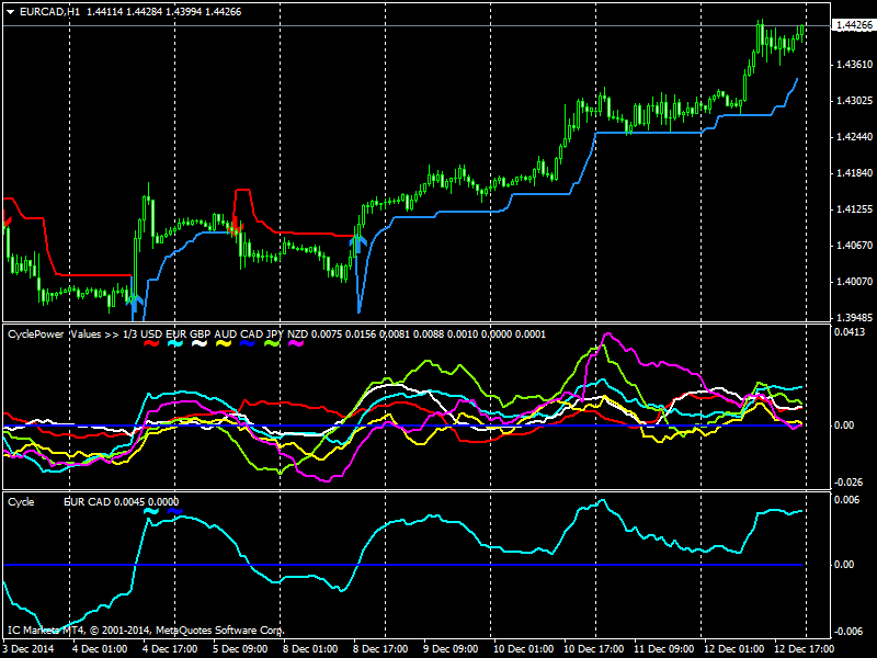 Polarity indicator forex