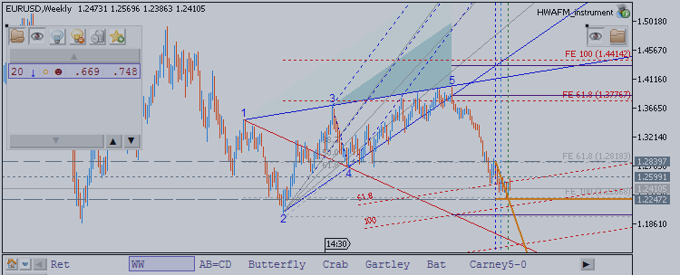 EURUSD Begins Multi-Week Rally - Elliott Wave Theory can provide clues to our location within the EURUSD trend