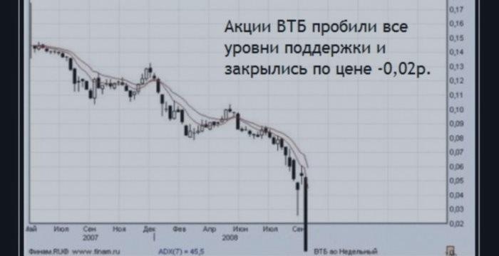 Торговля на форексе в праздники какой индикатор самый лучший для бинарных опционов