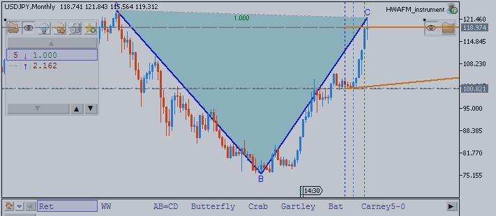 USDJPY Technical Analysis: Price Is Below 120.00 Psy Level