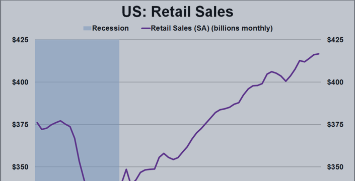 Video tutorial - Trade the News: How to Interpret the Retail Sales Number