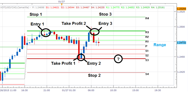Camarilla pivot point trading strategy