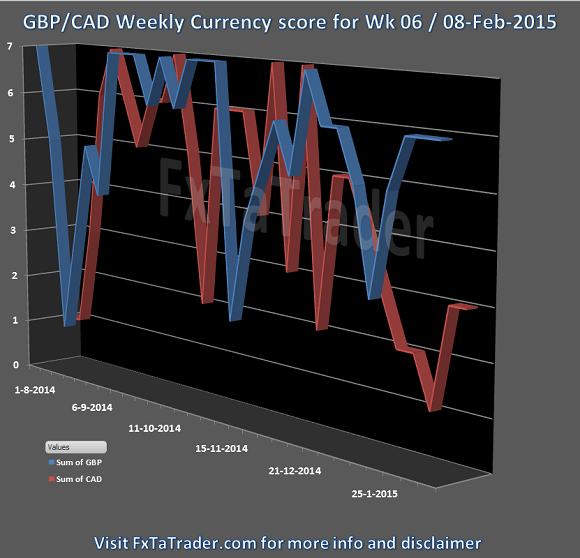 Week 06 08-Feb-2015 FxTaTrader.com Forex GBPCAD Currency Score