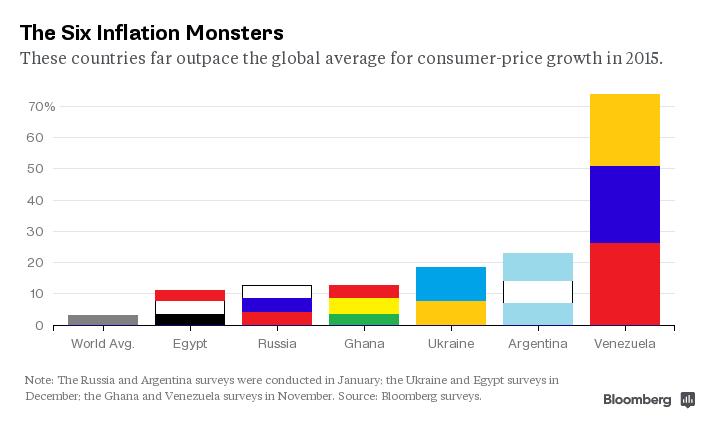 Монстры инфляции: шесть стран, входящих в элитный клуб