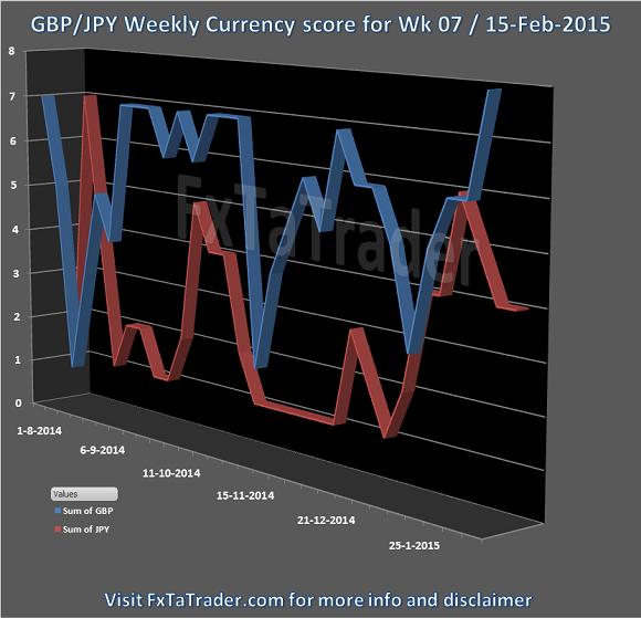 Week 07 15-Feb-2015 FxTaTrader.com Forex GBPJPY CurrencyScore