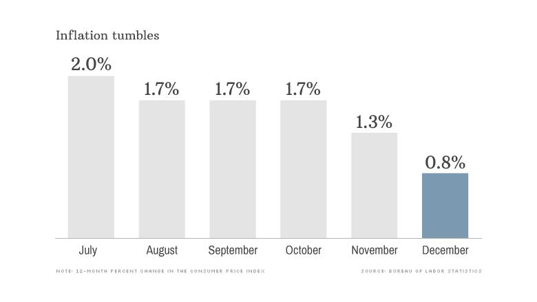 Инфляция в США падает уже шестой месяц
