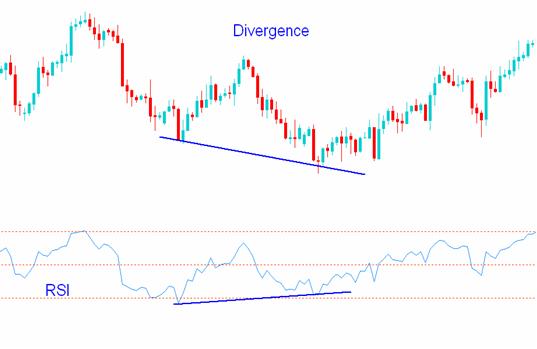 forex rsi divergence deutsch bitcoin über broker