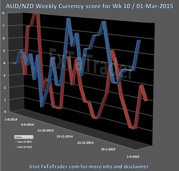 Week 10 01-Mar-2015 FxTaTrader.com Forex AUDNZD CurrencyScore
